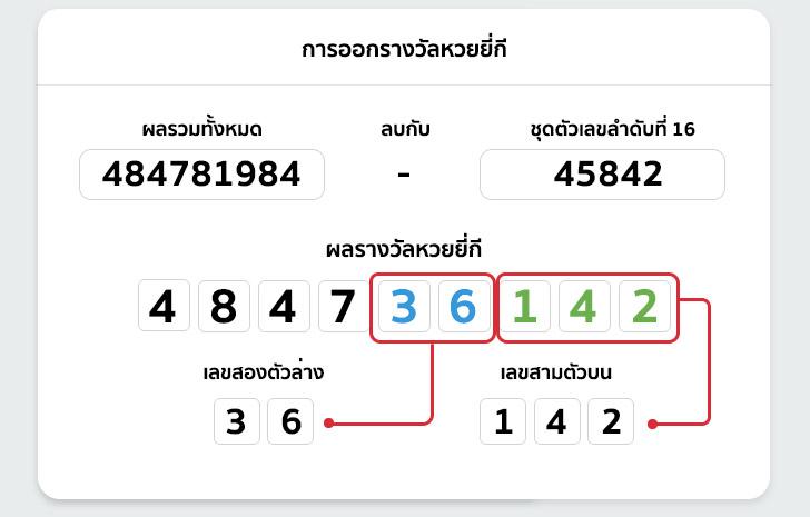 หวยยี่กีหวยจับกี๋หรือหวยปิงปองการเล่นเกมทายผลตัวเลขที่ได้รับความนิยม - ถูกหวย ทุกหวย รวยไปกับเรา หวยออนไลน์ ถูกหวย https://tookhuay.com/